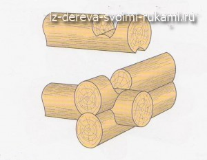 соединения деревянных конструкций