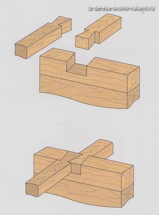 деревянные соединения,виды