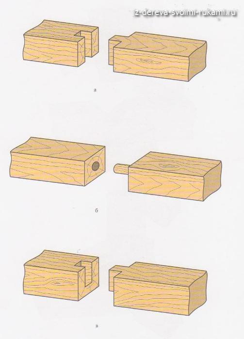 деревянные соединения