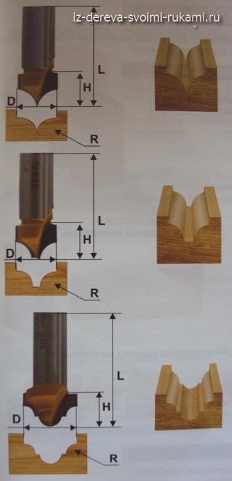 пазовые фасонные фрезы для ручного фрезера по дереву
