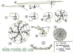 схема плетения из травы (сена) мастер-класс